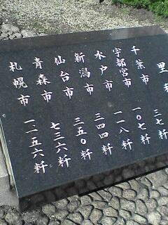 日本橋から各地への距離表示です。